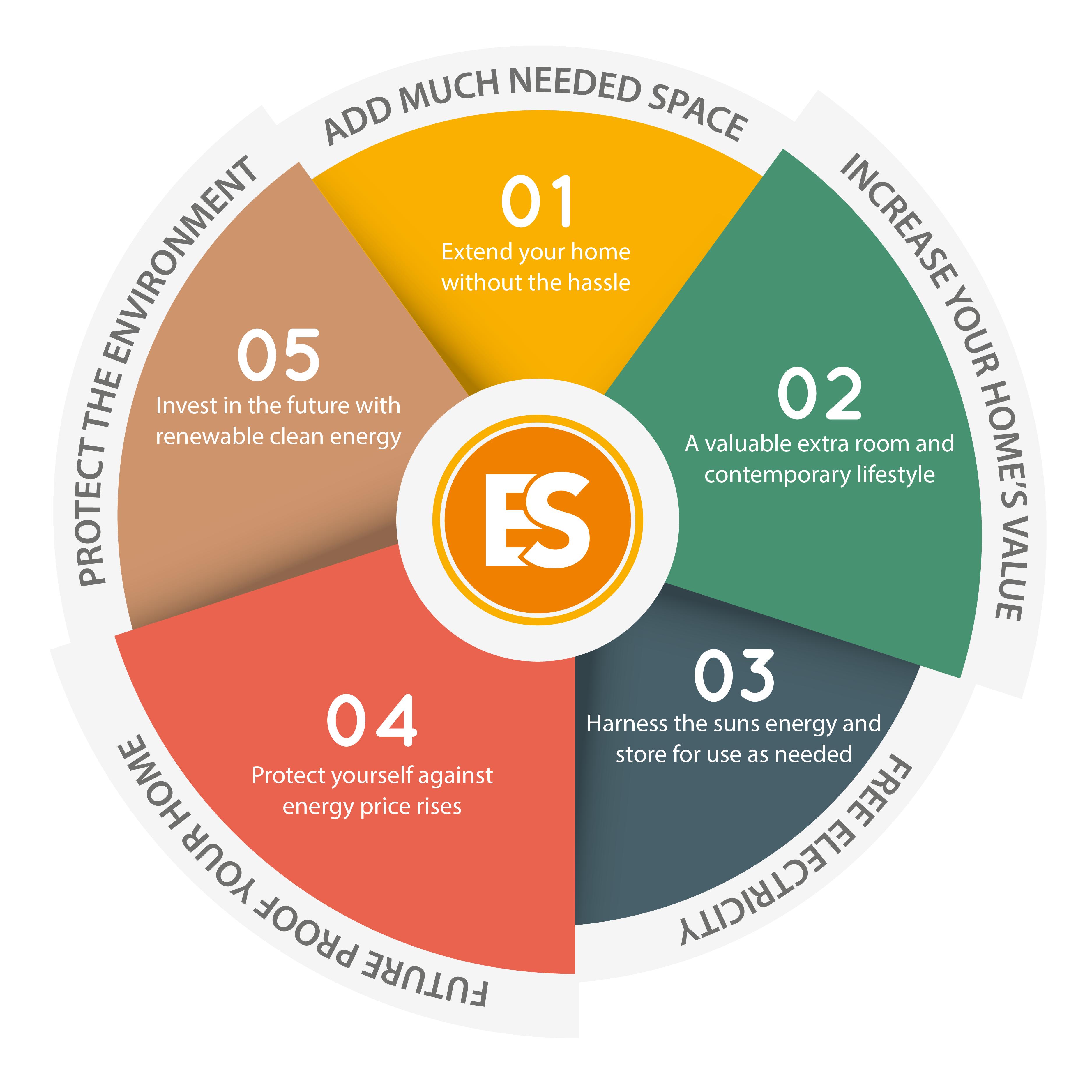 Esolis Benefits